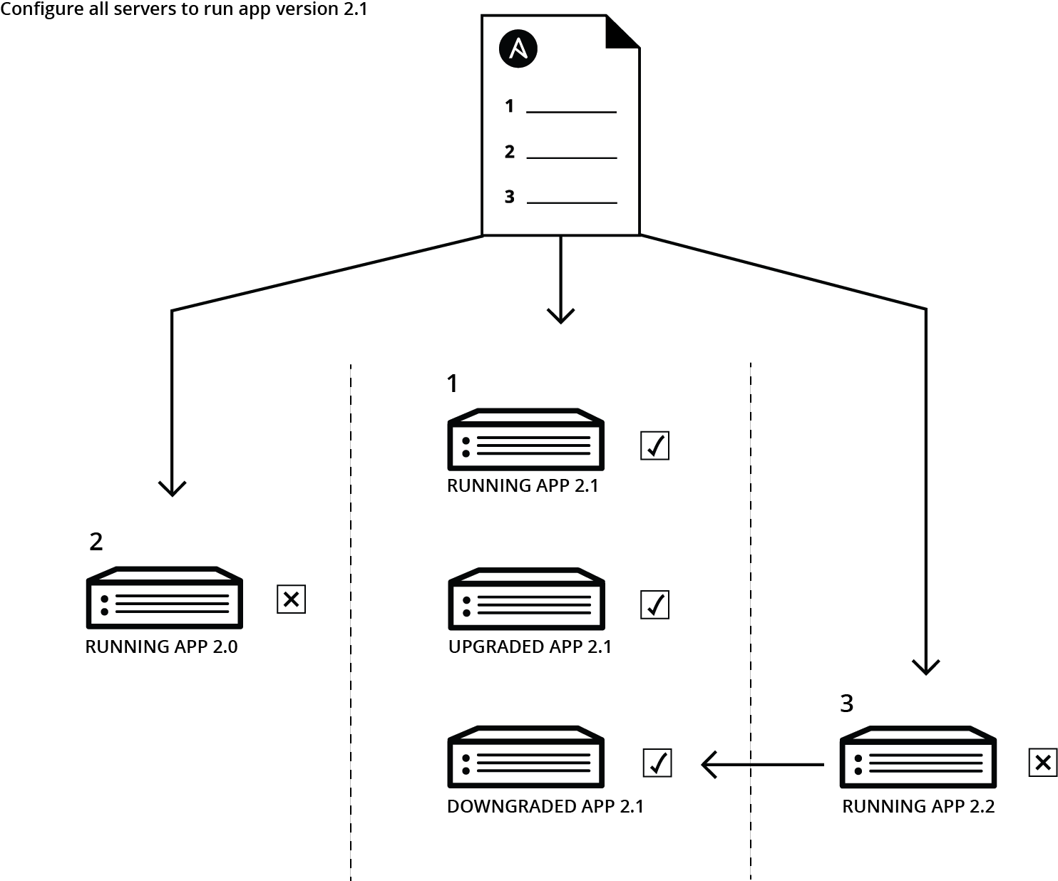 configuration_management_diagram
