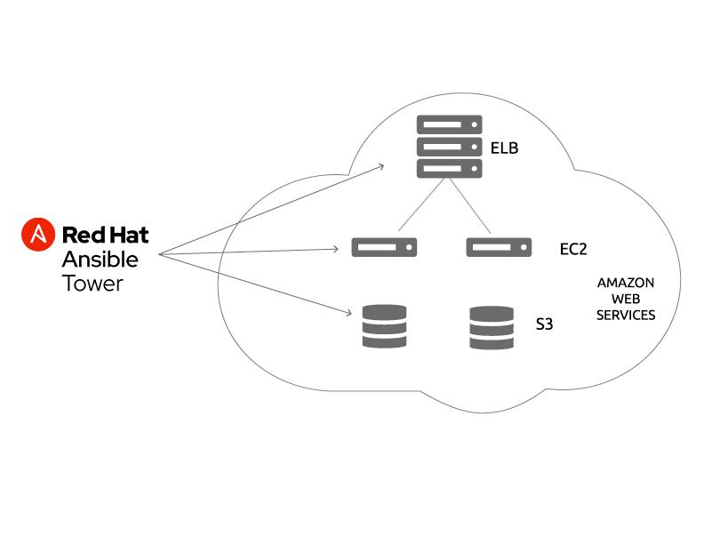 Amazon Web Services Tower Diagram