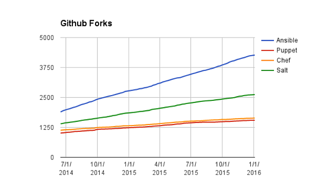 Another Good Year for Ansible Users