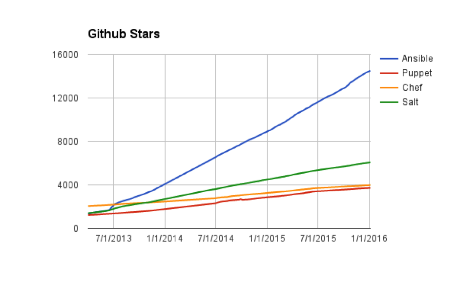 githubstars