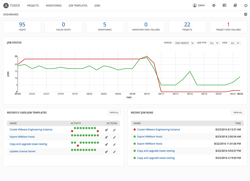 Ansible Tower 3.0 Dashboard