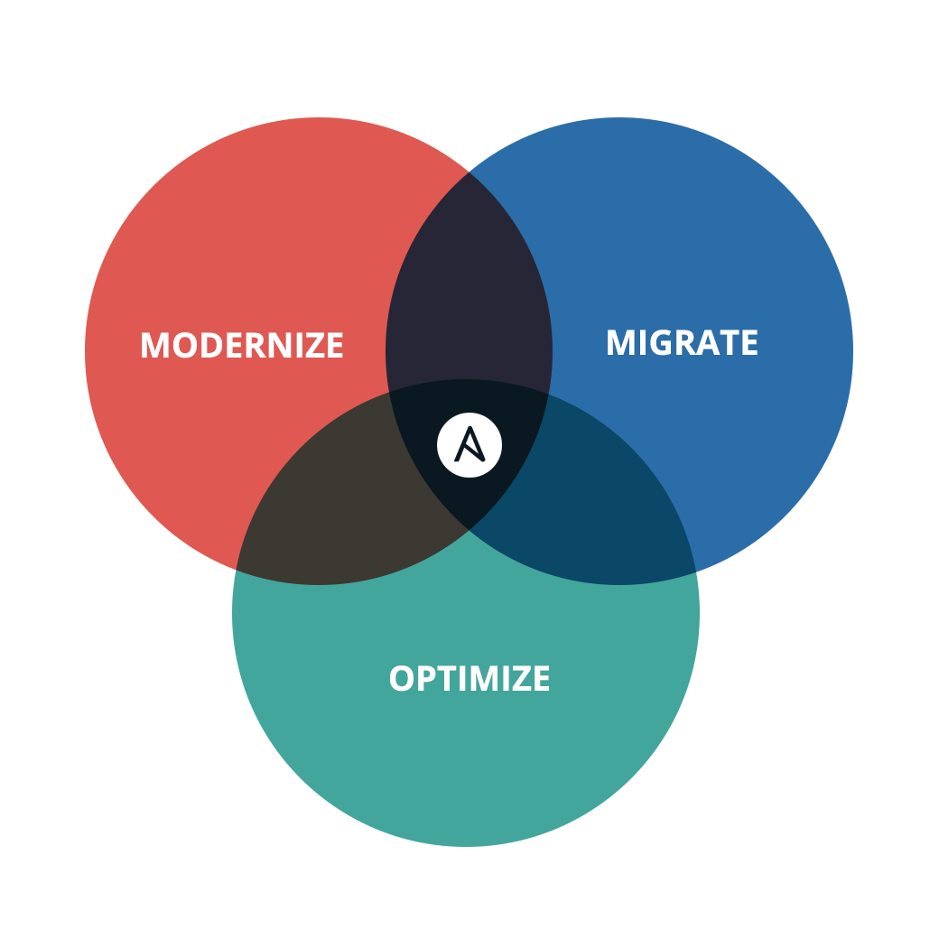Ansible Diagram: Modernize, Migrate, Optimize