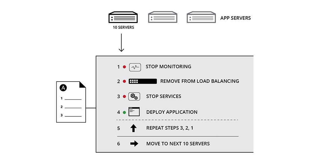 Ansible-Diagram-App-Deployment