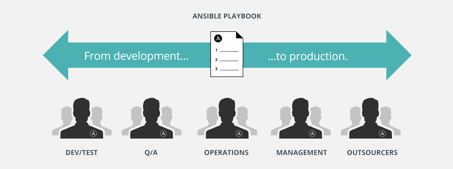 Ansible playbooks: From development to production.