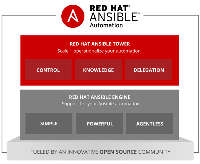 Red Hat Ansible Automation: Engine, Tower or Both