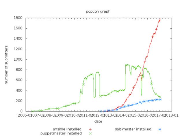 Debian Popcorn graph