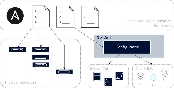Ansible-NetAct-CM-module