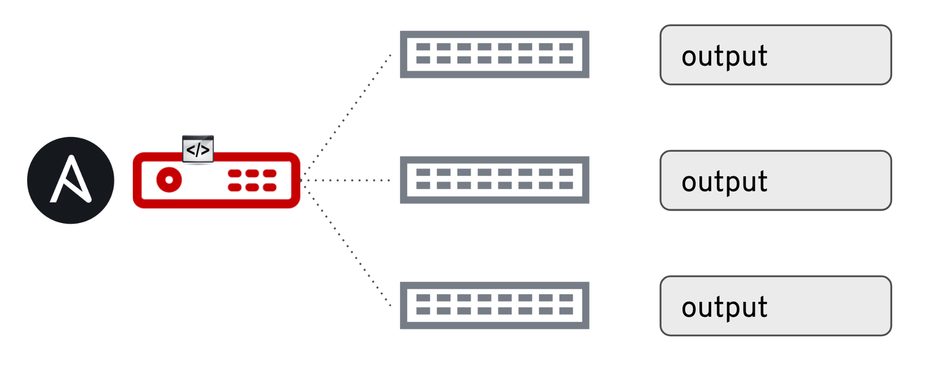 Ansible-Multiple-Network-Device-Run