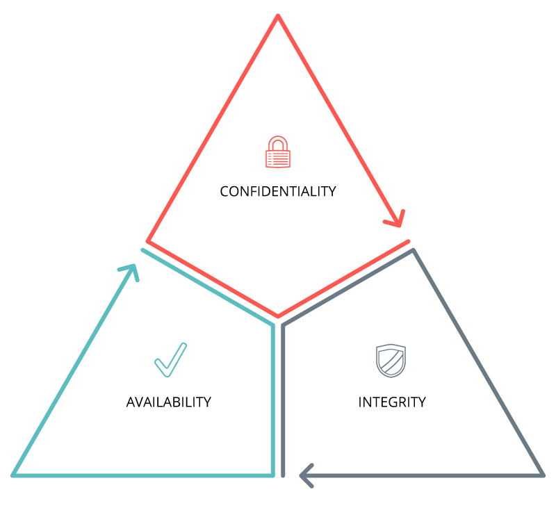Triad-Diagram