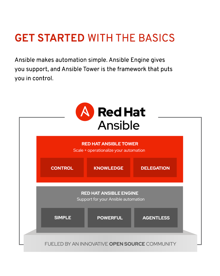 ebook_get-started-with-RH-ansible-tower-B_2x