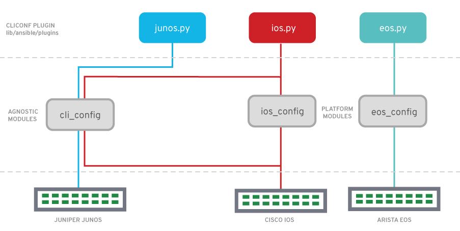 Network-Automation-Module-Deprecation