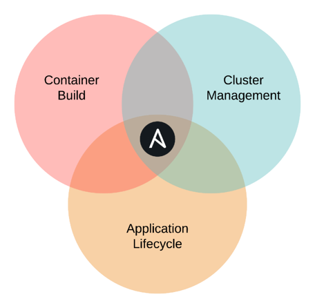 Ansible_cloud-native-venn-diagram