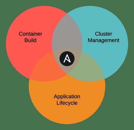 Ansible_cloud-native-venn-diagram