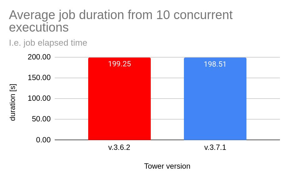 Tower performance blog 1