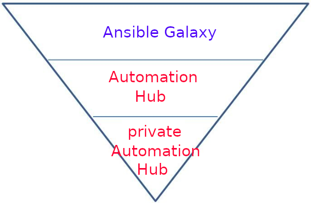 fun with automation hub part 1 -2