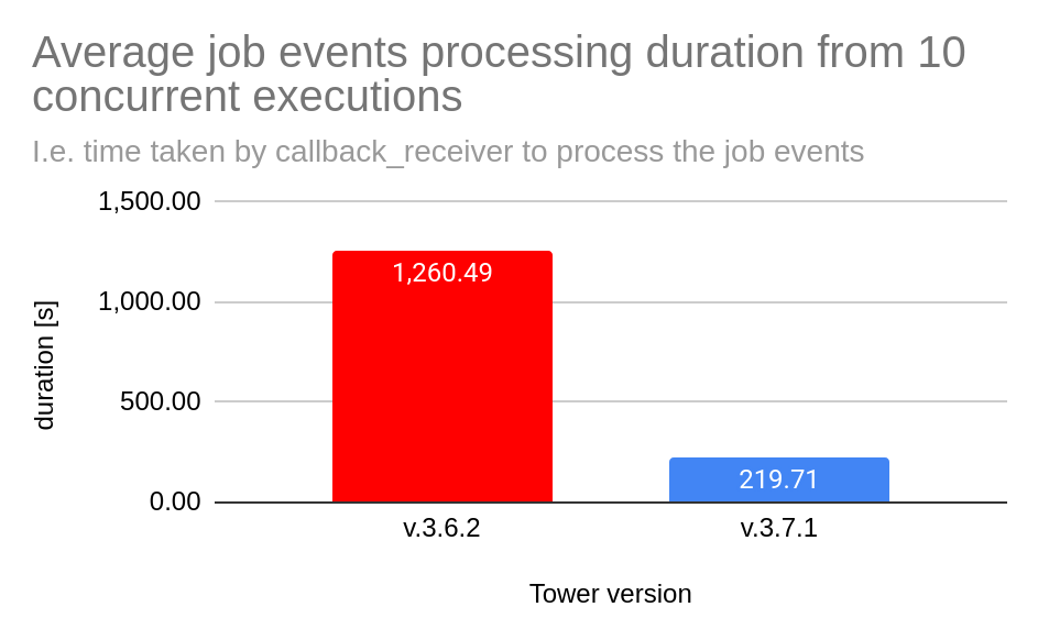 tower performance blog 2