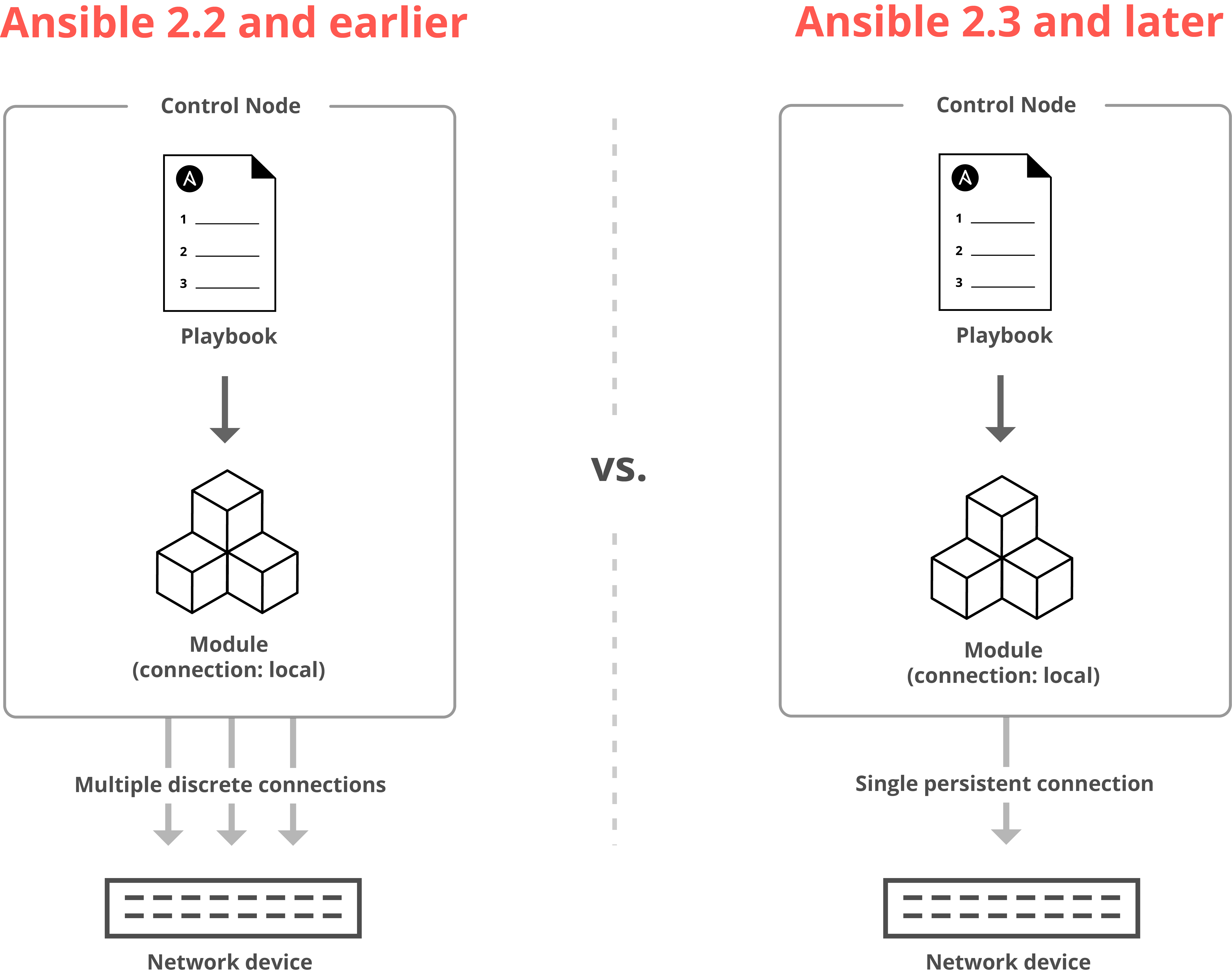 Networking Features Coming Soon in Ansible 2 3