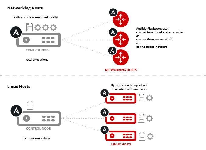 Ansible-Networking-Workload-Diagram