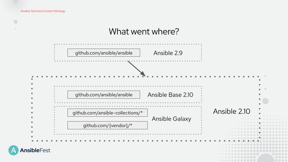 Announcing the Community Ansible 3.0.0 Package