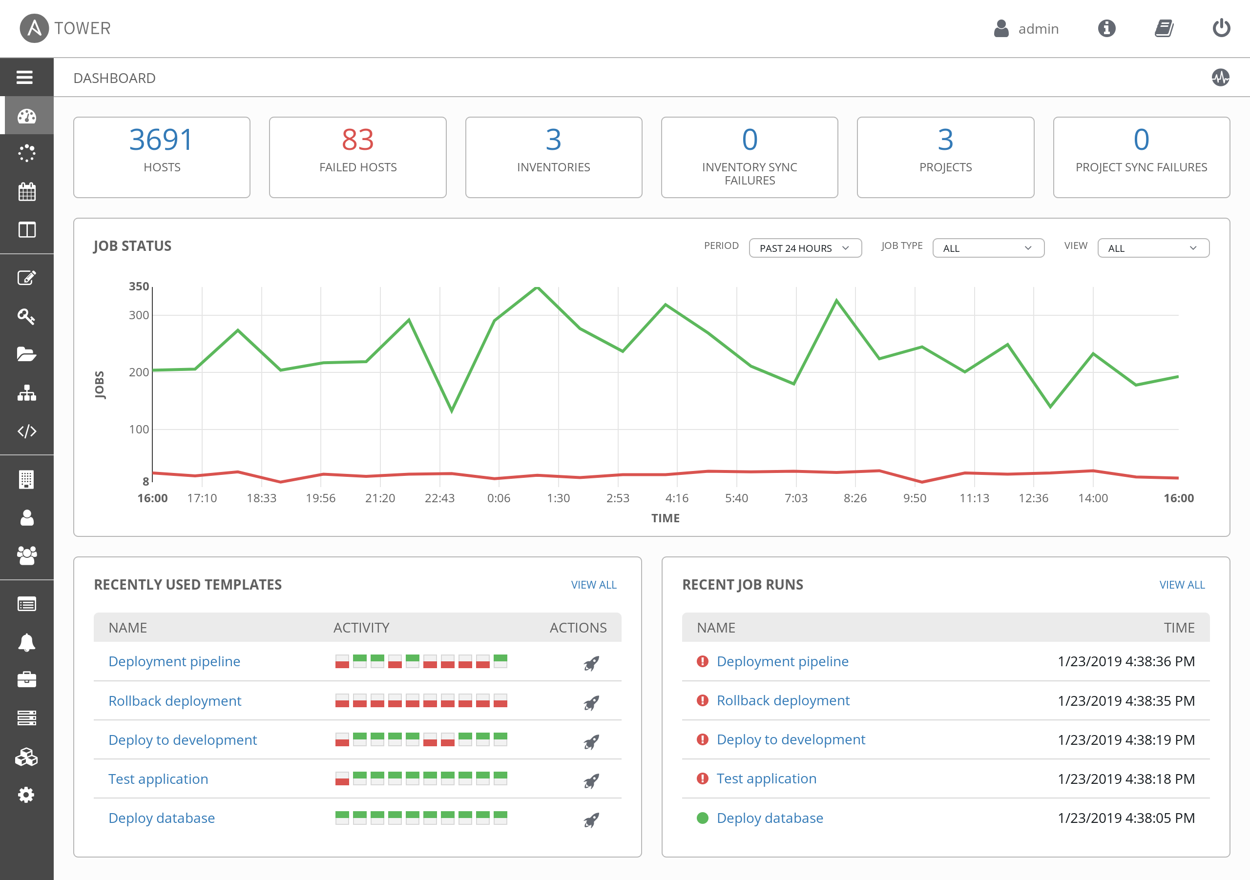 Red Hat Ansible Tower dashboard