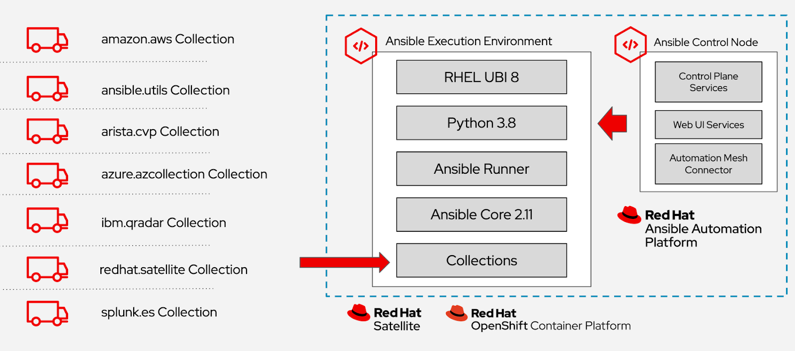 Red Hat Ansible Automation Platform Product Status Update